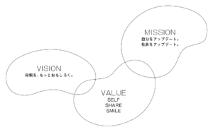 VISION MISSION VALUE2